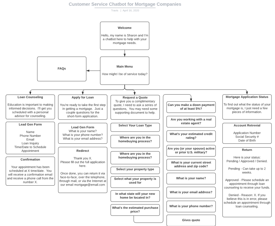 a flowchart for customer service chatbot in the mortgage industry